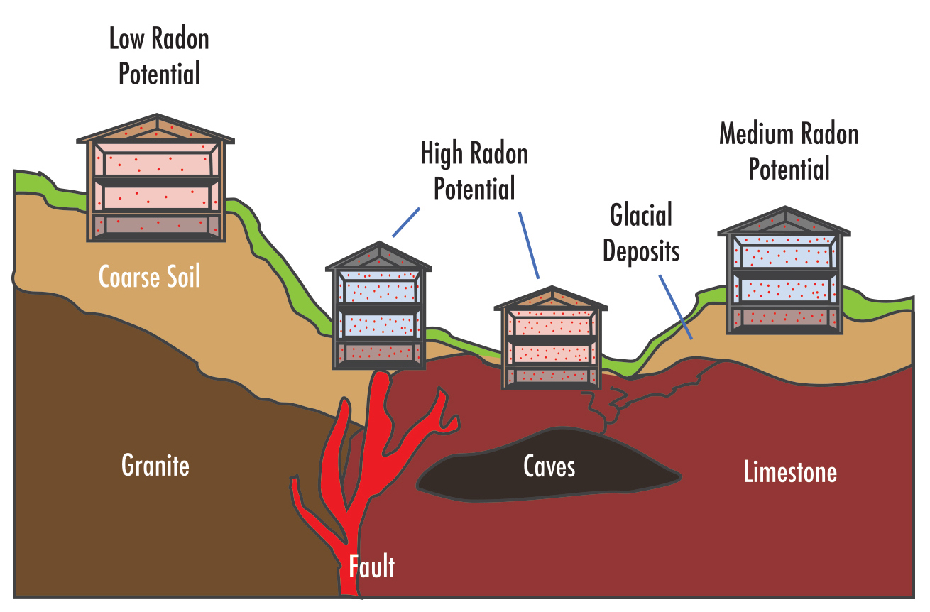 radon reduction systems